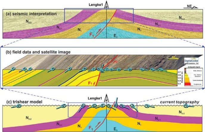 et al. Journal of Asian Earth Sciences 143 (2017) 343–353 Fig. 12. Integration of seismic interpretation,