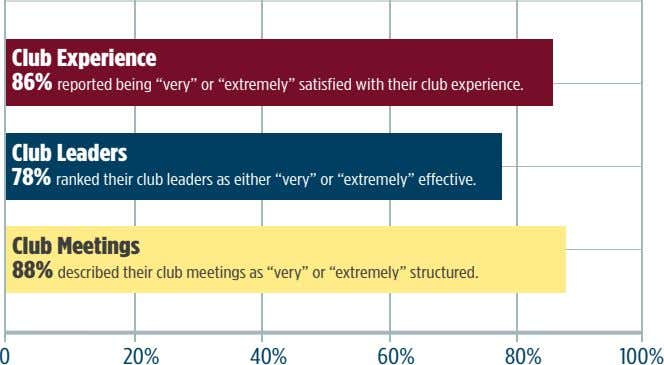 "Club Experience 86% reported being ""very"" or ""extremely"" satisfied with their club experience. Club Leaders"
