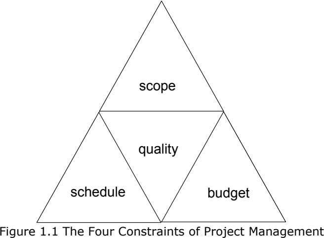 scope quality schedule budget Figure 1.1 The Four Constraints of Project Management