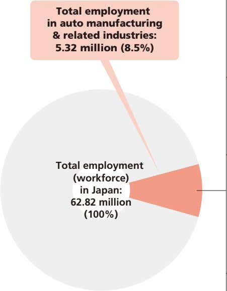 Total employment in auto manufacturing & related industries: 5.32 million (8.5%) Total employment (workforce) in