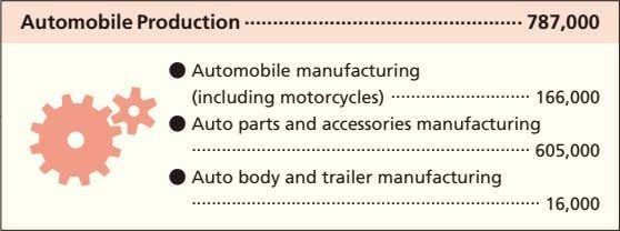 Automobile Production 787,000 ● Automobile manufacturing   (including motorcycles) 166,000 ● Auto parts and