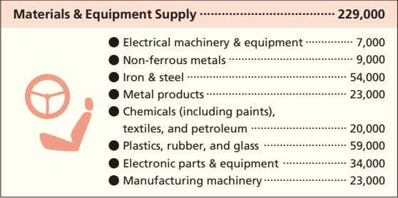 Materials & Equipment Supply 229,000 ● Electrical machinery & equipment 7,000 ● Non-ferrous metals 9,000