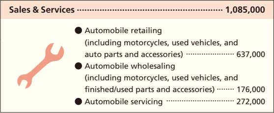 Sales & Services 1,085,000 ● Automobile retailing   (including motorcycles, used vehicles, and   auto