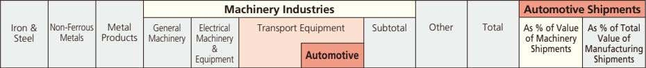 Machinery Industries Automotive Shipments Iron & Non-Ferrous Metal General Electrical Transport Equipment