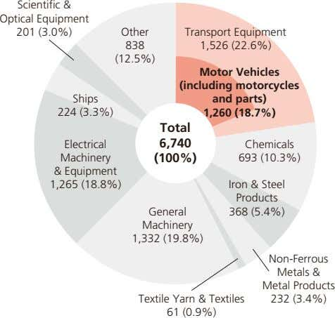 Scientific & Optical Equipment 201 (3.0%) Other Transport Equipment 838 1,526 (22.6%) (12.5%) Ships 224