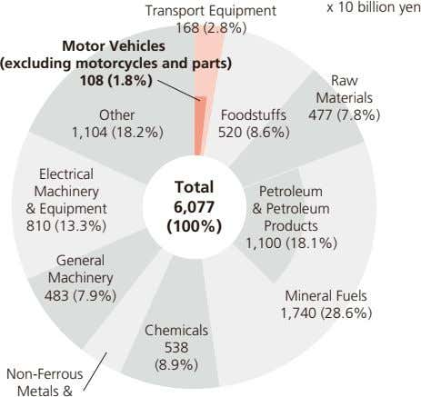 x 10 billion yen Transport Equipment 168 (2.8%) Motor Vehicles (excluding motorcycles and parts) 108