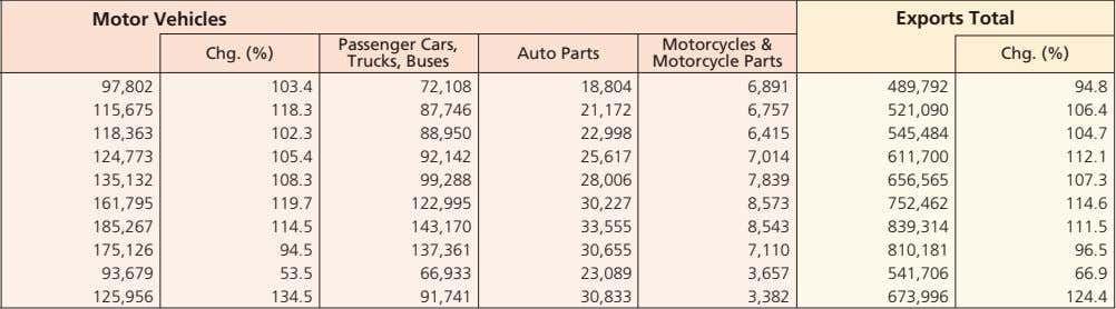 Motor Vehicles Exports Total Passenger Cars, Motorcycles & Chg. (%) Auto Parts Chg. (%) Trucks,