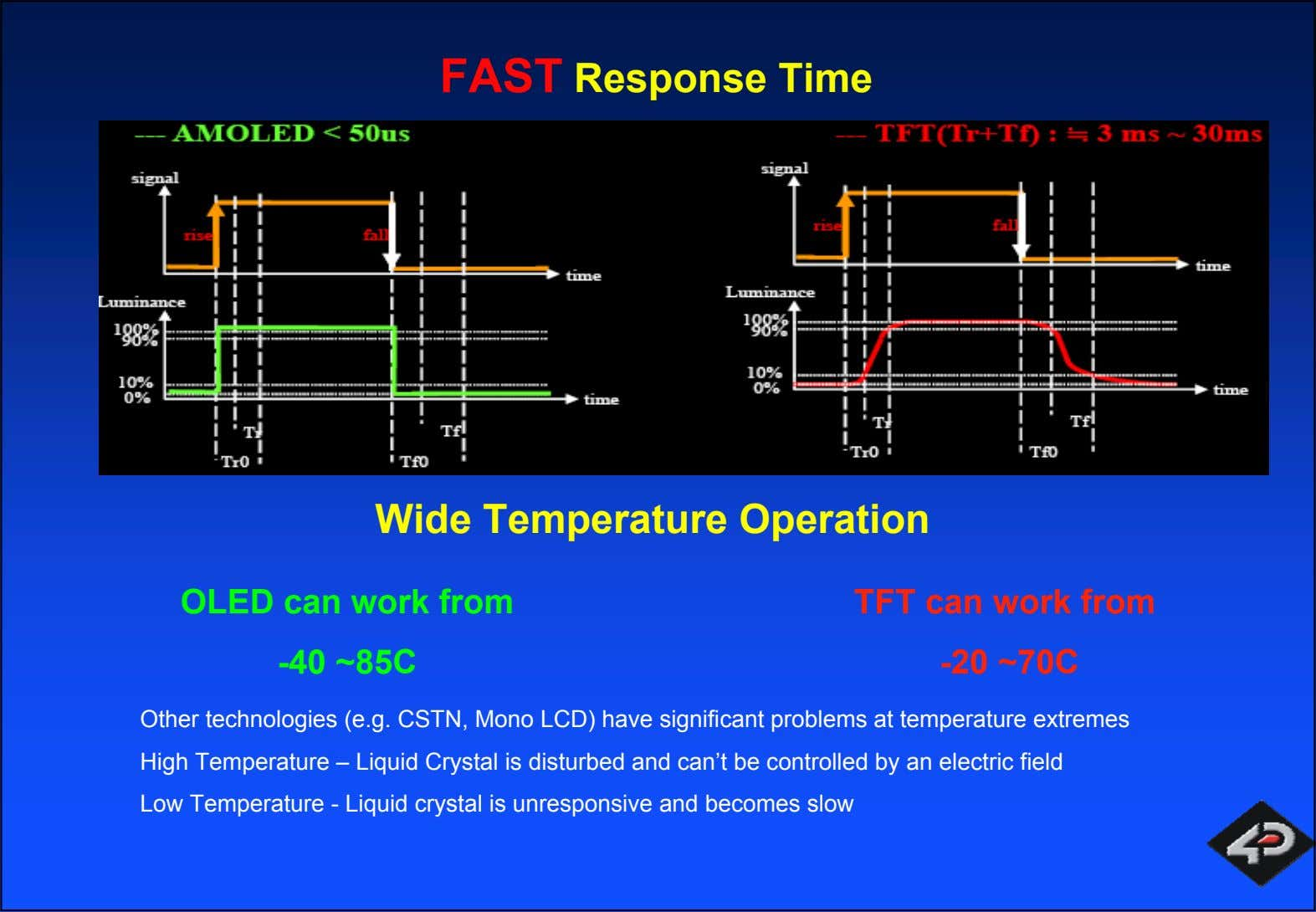FAST Response Time Wide Temperature Operation OLED can work from -40 ~85C TFT can work