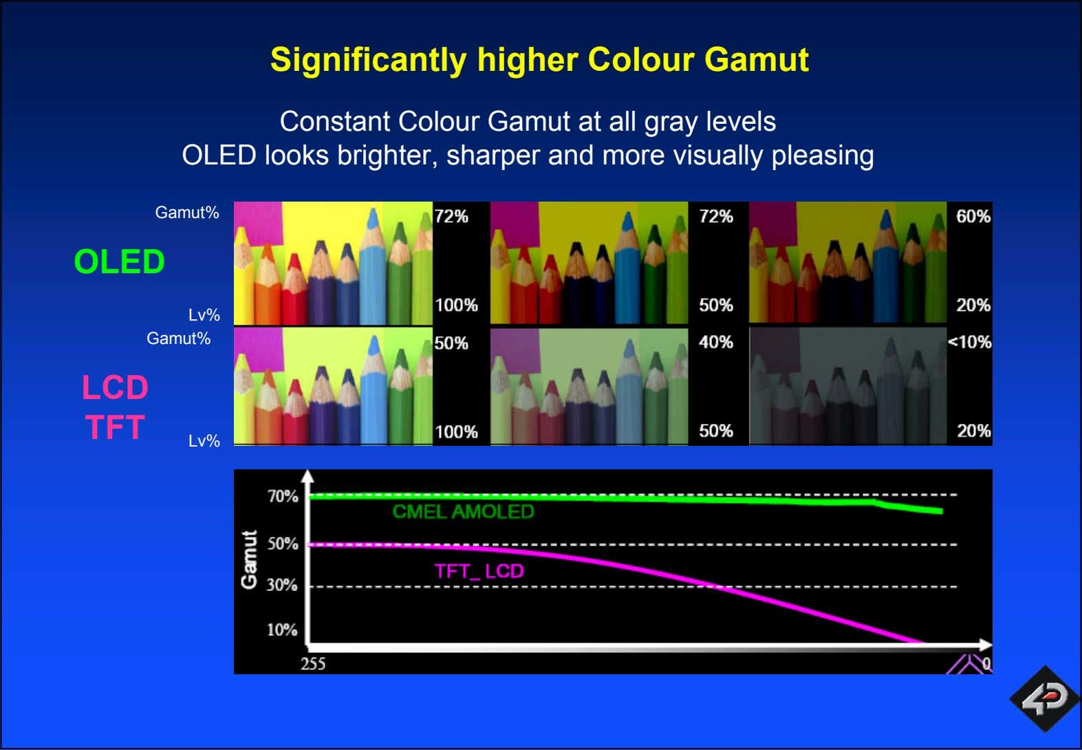 Significantly higher Colour Gamut Constant Colour Gamut at all gray levels OLED looks brighter, sharper