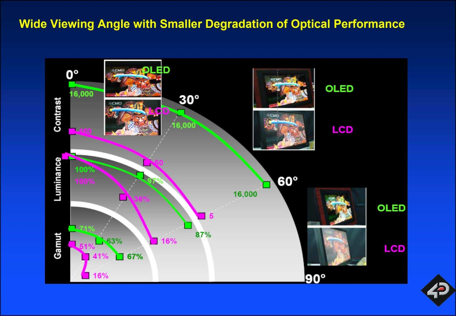 Wide Viewing Angle with Smaller Degradation of Optical Performance