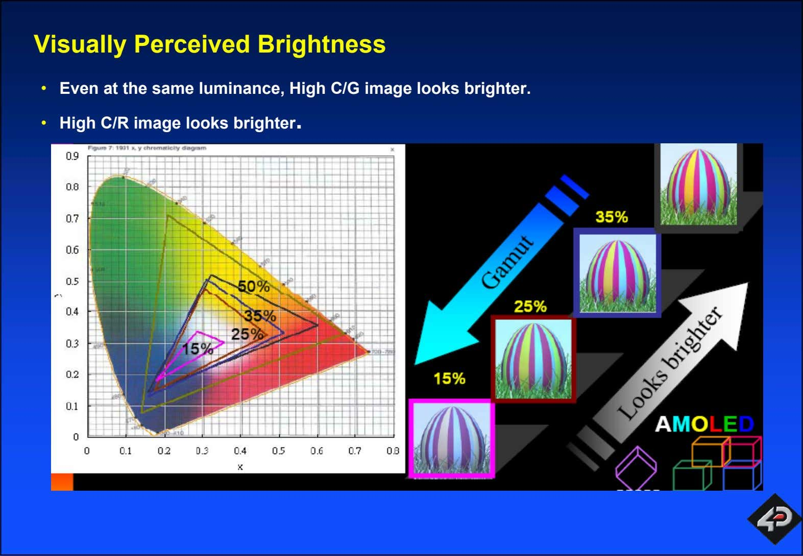 Visually Perceived Brightness • Even at the same luminance, High C/G image looks brighter. •