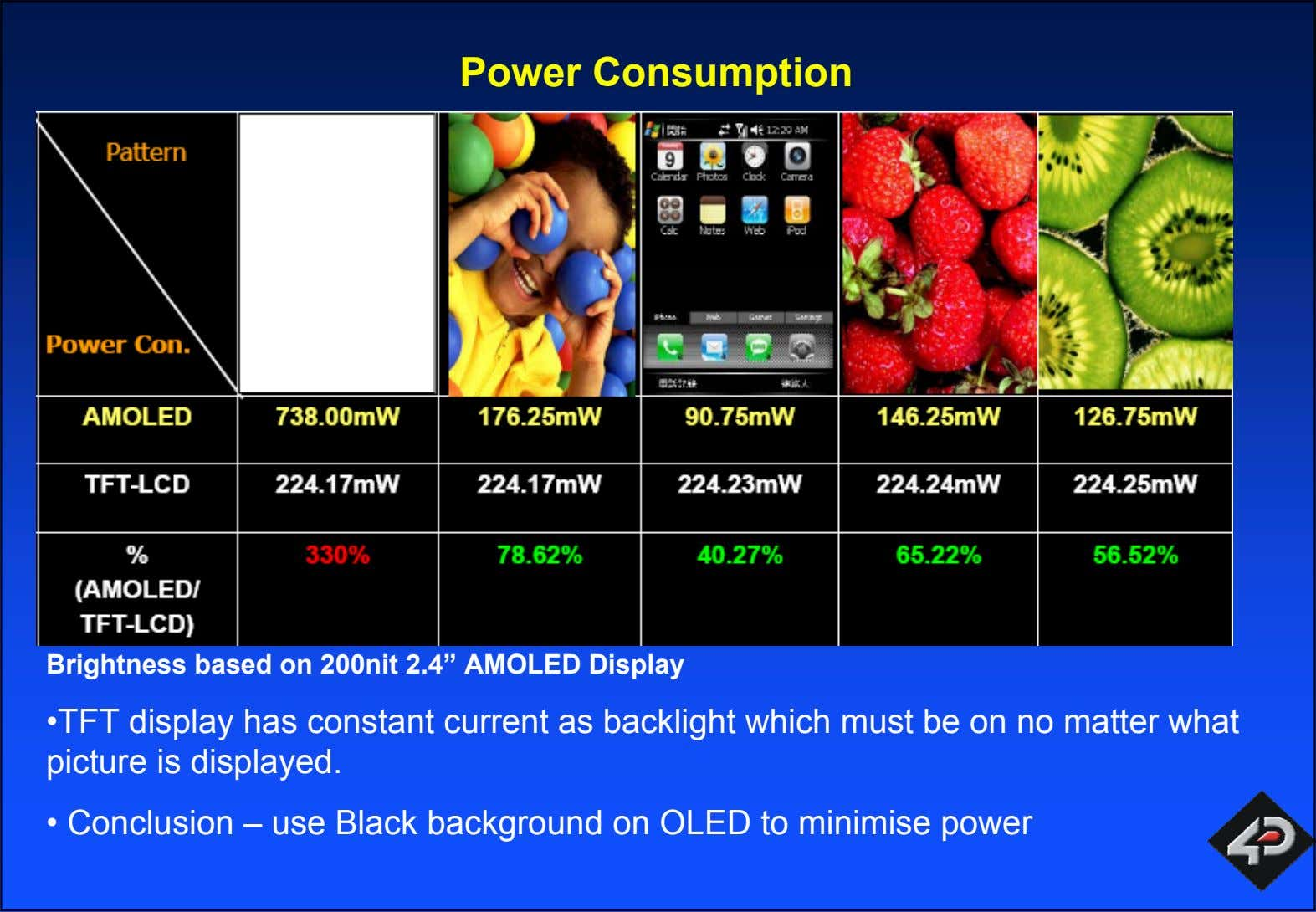 "Power Consumption Brightness based on 200nit 2.4"" AMOLED Display •TFT display has constant current as"