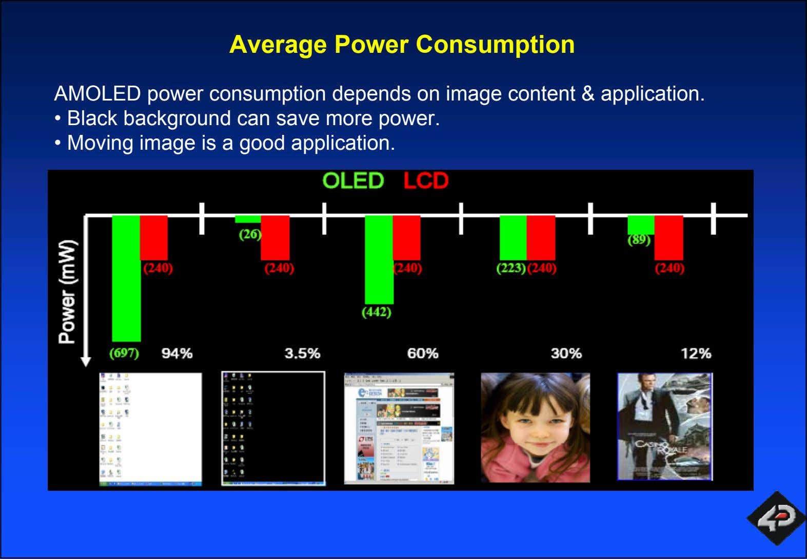 Average Power Consumption AMOLED power consumption depends on image content & application. • Black background