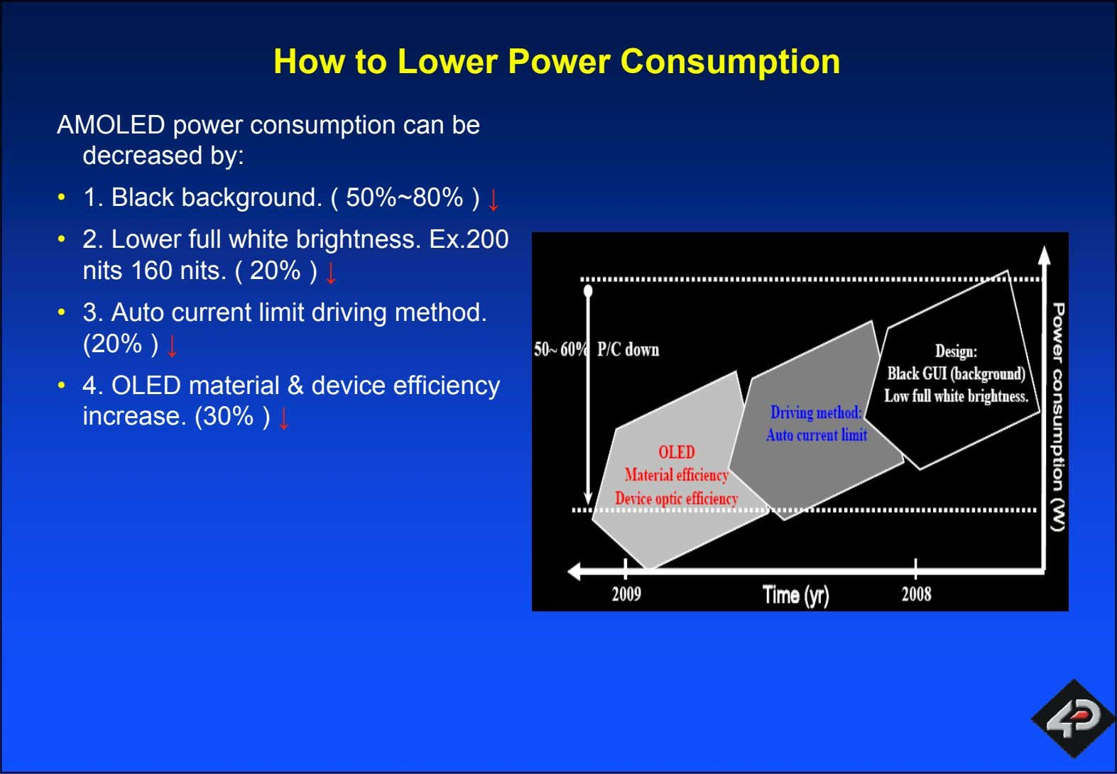 How to Lower Power Consumption AMOLED power consumption can be decreased by: • 1. Black