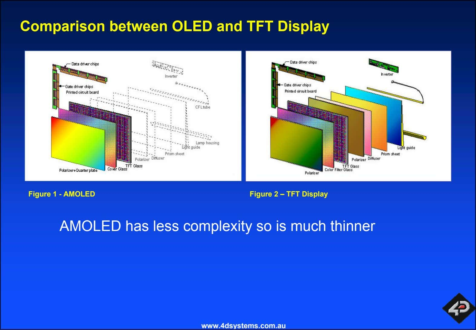 Comparison between OLED and TFT Display Figure 1 - AMOLED Figure 2 – TFT Display