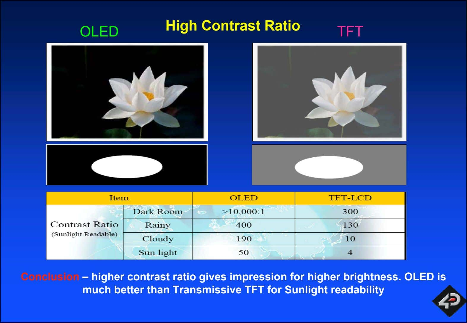 High Contrast Ratio OLED TFT Conclusion – higher contrast ratio gives impression for higher brightness.