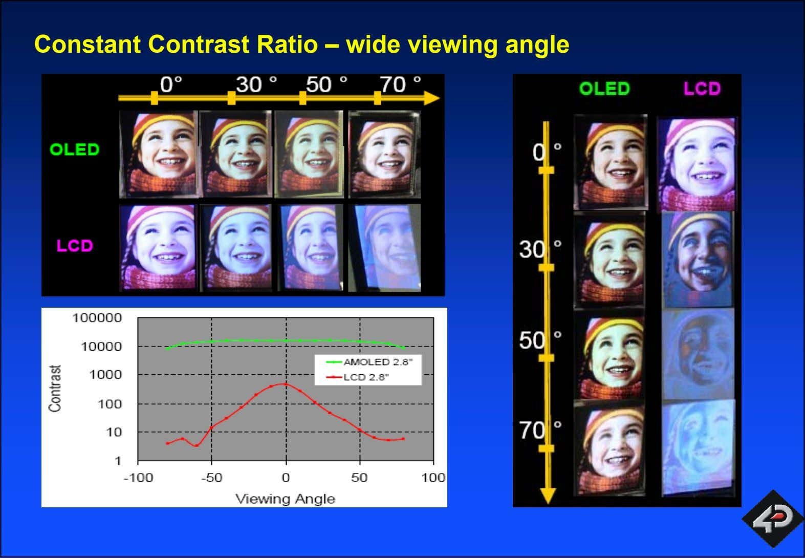 Constant Contrast Ratio – wide viewing angle