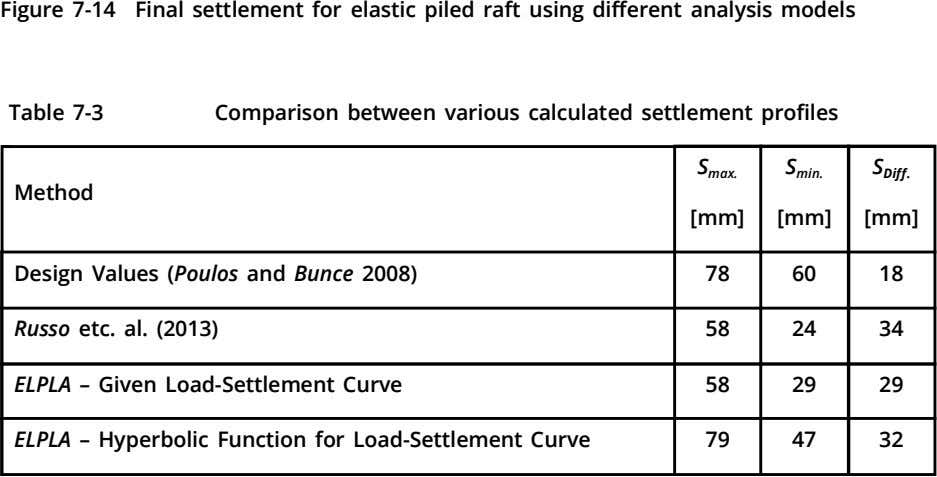 Figure 7-14 Final settlement for elastic piled raft using different analysis models Table 7-3 Comparison