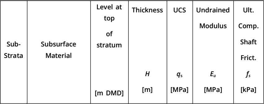Level at Thickness UCS Undrained Ult. top Modulus Comp. of Shaft Sub- Subsurface stratum Strata