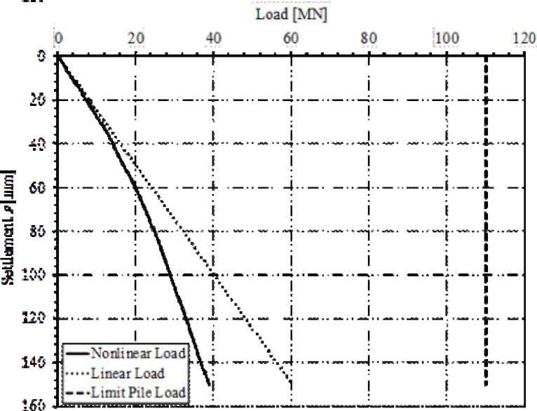 22 Figure 7-5 Load-settlement relation from pile load test Figure 7-6 7.7 Load-settlement relation according to