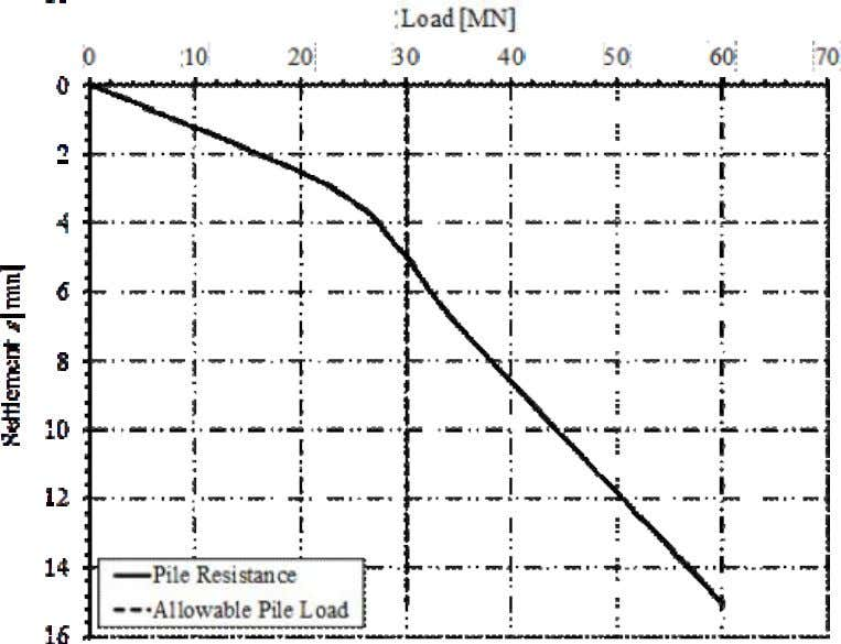 Burj Khalifa piled raft Page 9 of 22 Figure 7-5 Load-settlement relation from pile load test