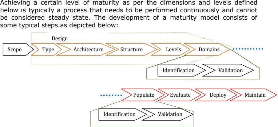 Achieving a certain level of maturity as per the dimensions and levels defined below is