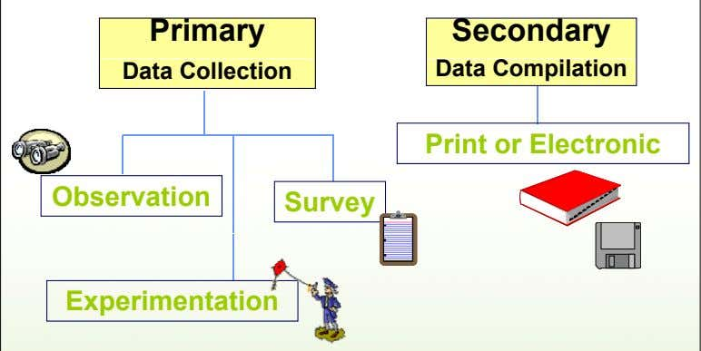 Primary Secondary Data Collection Data Compilation Print or Electronic Observation Survey Experimentation