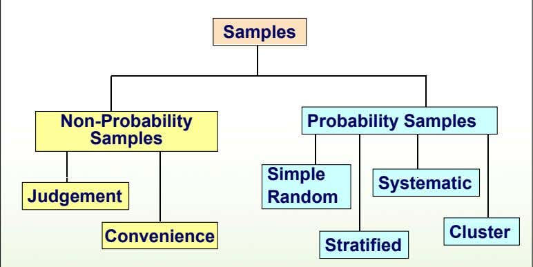 Samples Non-Probability Probability Samples Samples Simple Systematic Judgement Random Cluster Convenience