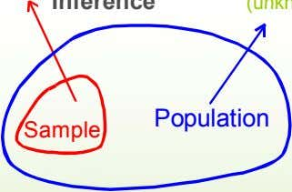 Population parameters (known) Inference (unknown, but can be estimated from sam p le evidence) Po ulation
