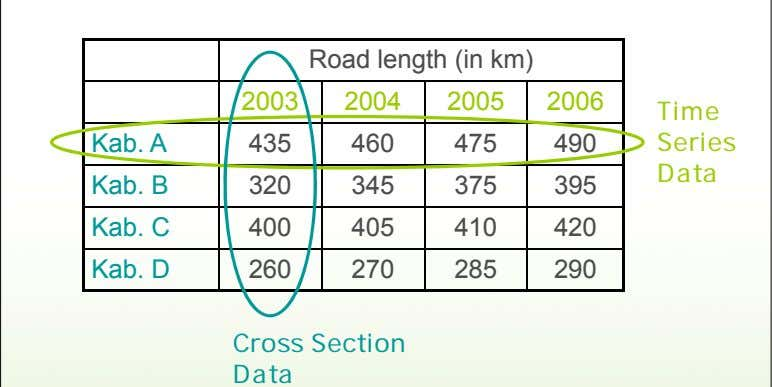 Road length (in km) 2003 2004 2005 2006 Time Kab. A 435 460 475 490