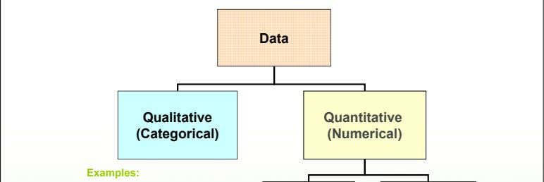 Data Qualitative Quantitative (Categorical) (Numerical) Examples: