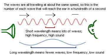 wavelength arrive at your ear, quicker than longer waves. Since the sounds are traveling at about
