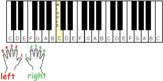 all three octaves. C major can be written as ( C maj, CM ). A standard