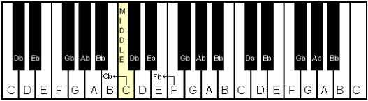 and diagram 4 shown below for flat notes only. Flat Notes: Db (D flat) means the