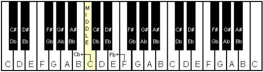left side of note F. Sharp & Flat Notes Showing Together Left Octave Middle Octave Right