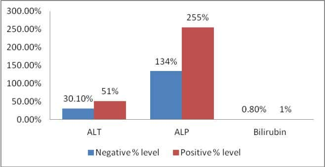 3 (1.9% Total 289 280 (96.9%) 9 (3.1%) Fig 2. Liver function test results in patients