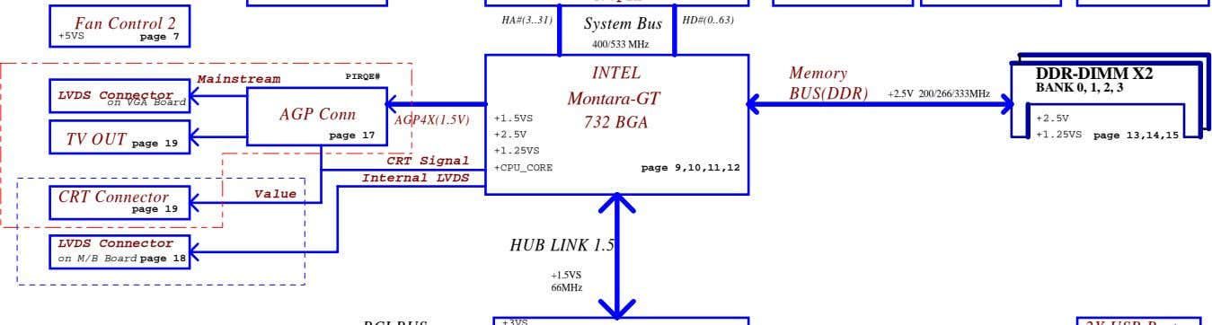 Fan Control 2 HA#(3 31) System Bus HD#(0 63) +5VS page 7 400/533 MHz INTEL