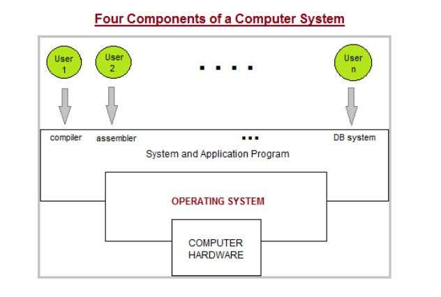 Two Views of Operating System 1.User'sView 2.SystemView