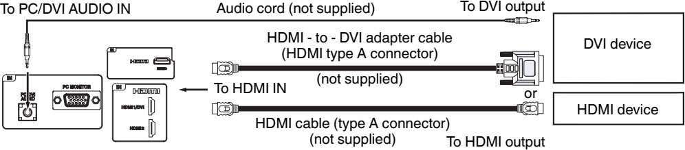 To DVI output To PC/DVI AUDIO IN Audio cord (not supplied) HDMI - to -