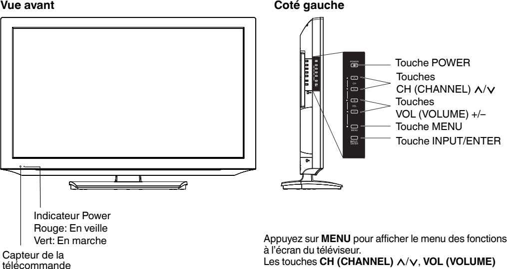 Vue avant Coté gauche Touche POWER Touches CH (CHANNEL) Touches VOL (VOLUME) +/– Touche MENU