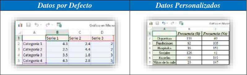 Datos por Defecto Datos Personalizados