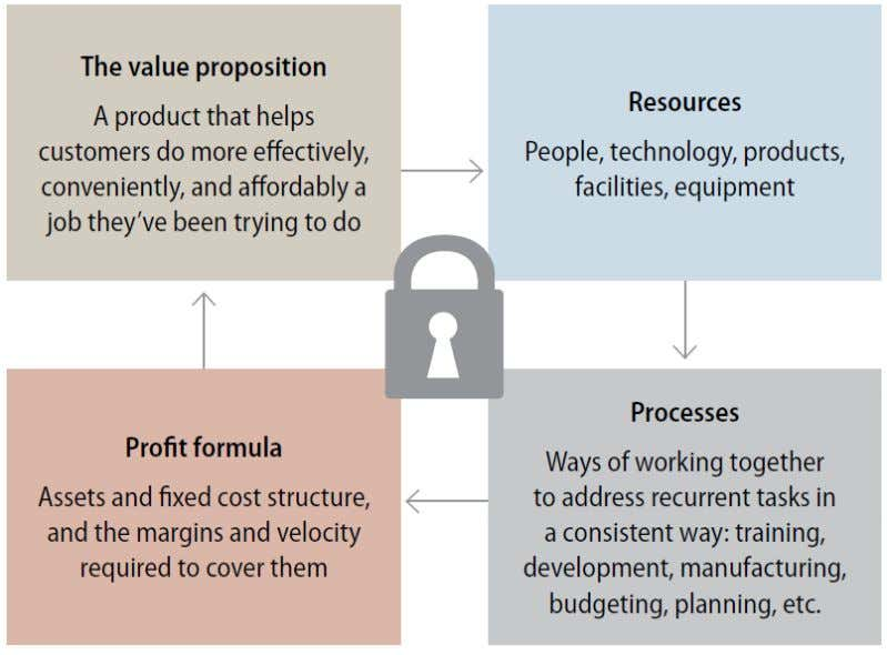 IMPLEMENTING DISRUPTIVE INNOVATIONS IN BUSINESS MODEL Fig. 3 Elements in Business Model (Source: mitsmr.com)