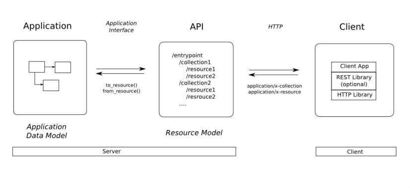 image above illustrates how these three components interact. 1.2.1 The Application The application for which an