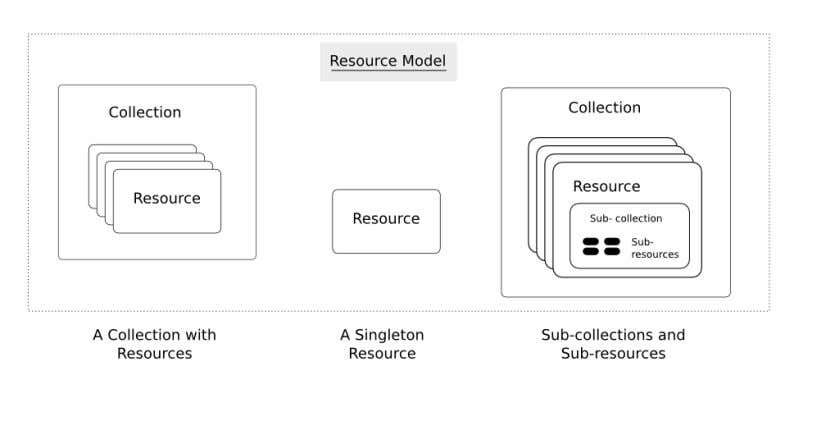 diagram below illustrates the key concepts in a RESTful API. We call information that describes available