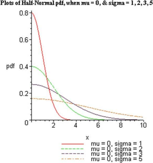 Distribution 19 Fig. 2.5 Plots of the half- normal pdf f | X | ( x