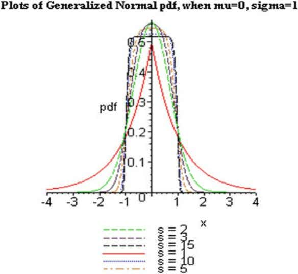 of the general- ized normal pdf for different values of s f Z ( z )