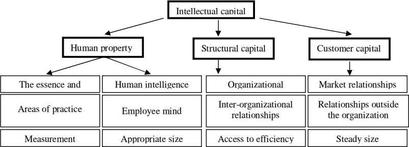 Intellectual capital Human property Structural capital Customer capital The essence and Human intelligence Organizational Market relationships