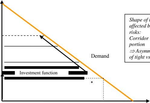 Demand Investment function