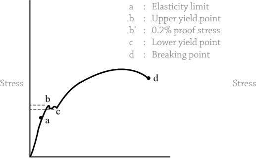 a : Elasticity limit b : Upper yield point b' : 0.2% proof stress c