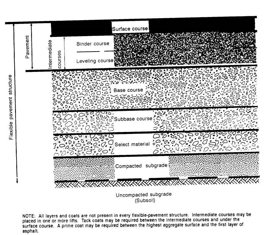 FM 5-430-00-1/AFPAM 32-8013, Vol 1 Figure 5-1. Typical flexible-pavement section needed for designing the